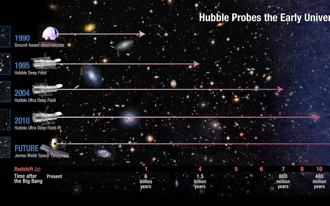 El nuevo Telescopio Espacial James Webb - El Sol de Puebla