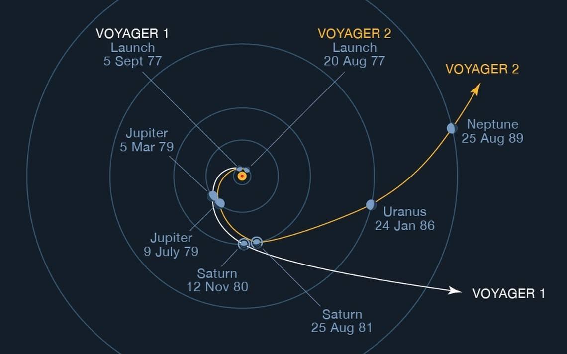 imagen del sistema solar donde podemos ver las dos trayectorias que tomaron las voyager