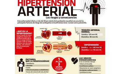 Hipertensión en el embarazo noticias actualizadas