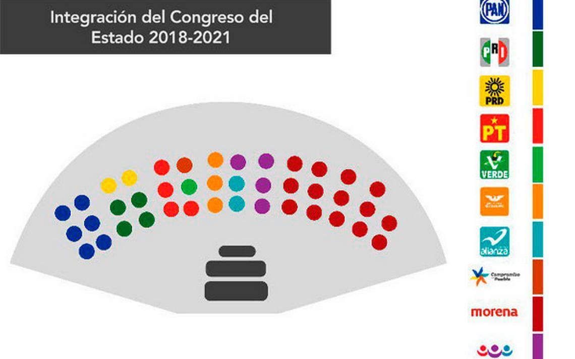 Resultado de imagen para puebla elecciones 1 de julio cómo quedó el congreso